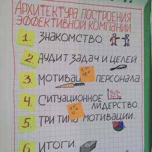 """Тренинг Анны Татьяниной """"Архитекрутра построения эффективной компании"""""""